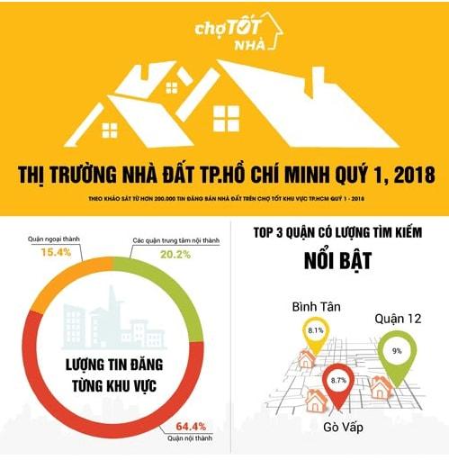 thi_truong_nha_dat_tp_ho_chi_minh_nam_2018